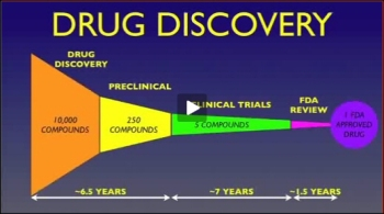 Time line of new drug discoveries